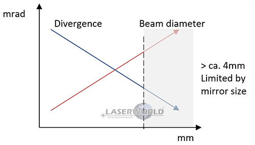 Beam specs: Laser beam divergence vs. beam diameter