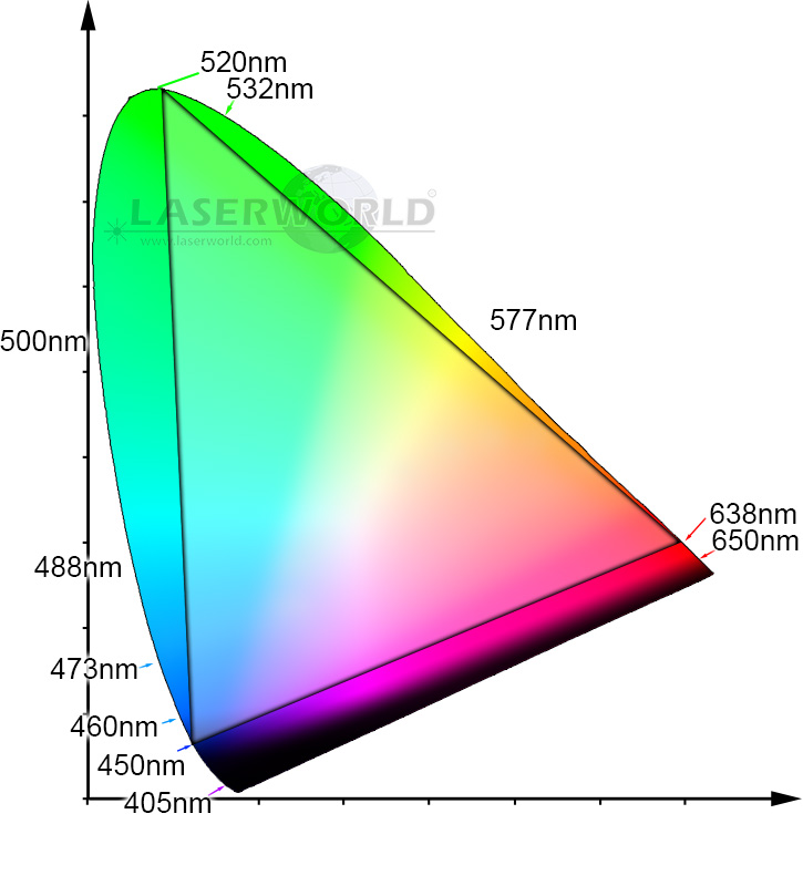 Color Triangle: RGB laser color mixture, laser color balance