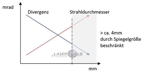 Strahlparameter: Laser Divergenz vs. Strahldurchmesser