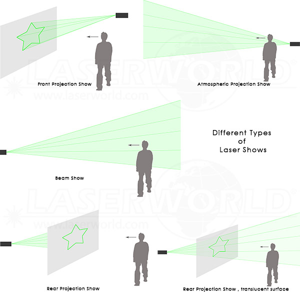 different laser projection types