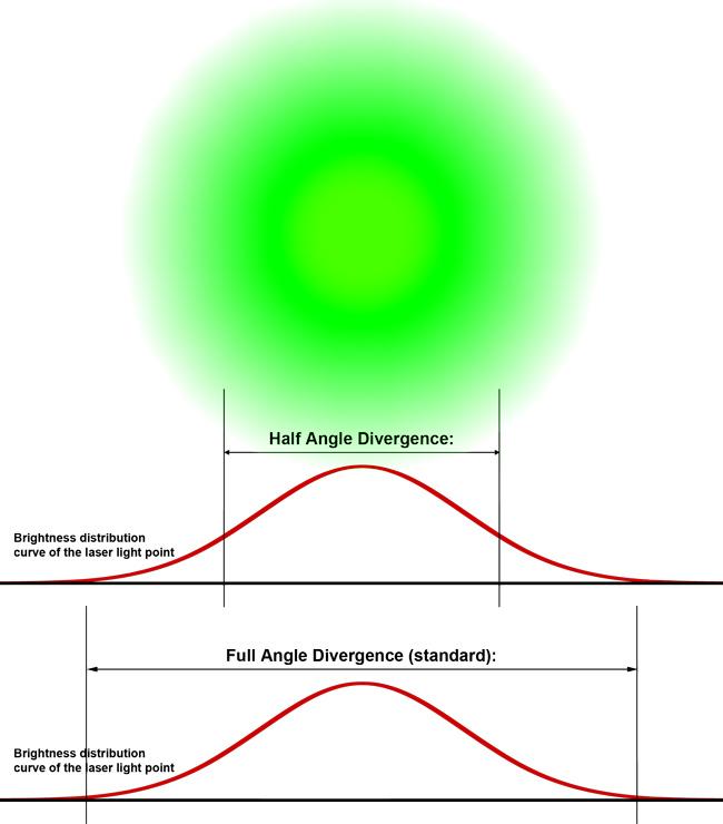 divergence laserworld