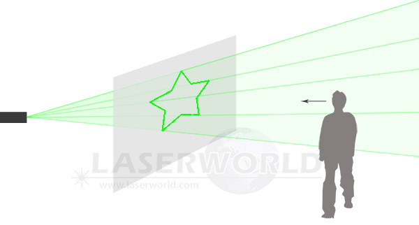laser projection rear projection gauze