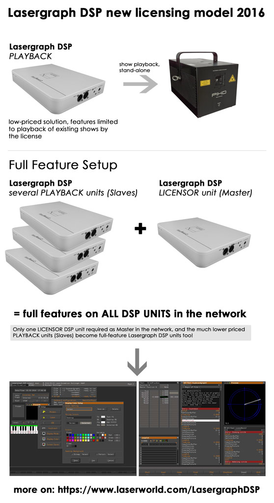 Infograph Lasergraph DSP new licensing model