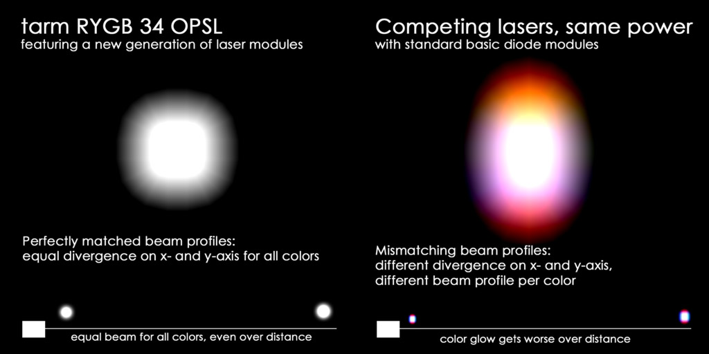 Beam Spot Comparison tarm RYGB 34 OPSL