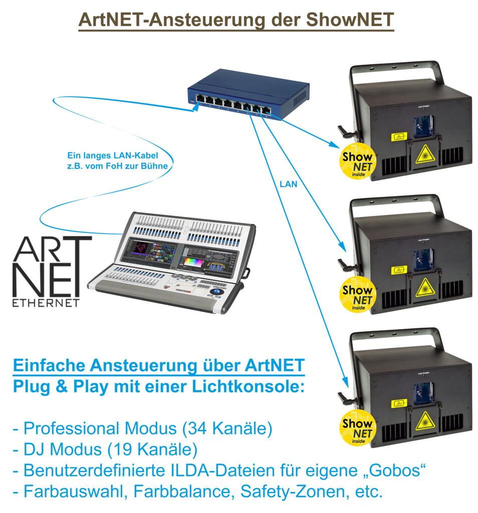 Feature ShowNET ArtNET Steuerung Grafik