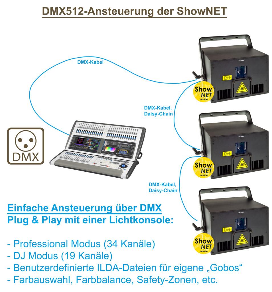 Feature ShowNET DMX Steuerung Grafik
