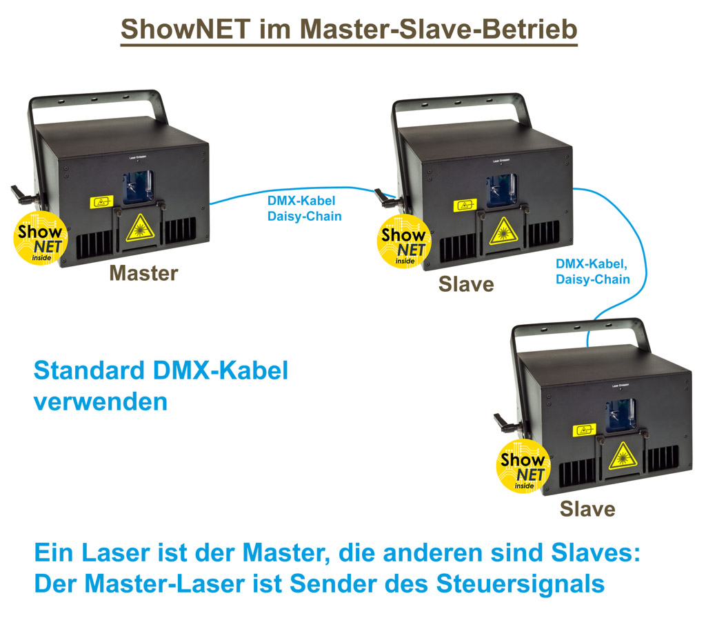Feature ShowNET Master Slave Steuerung Grafik