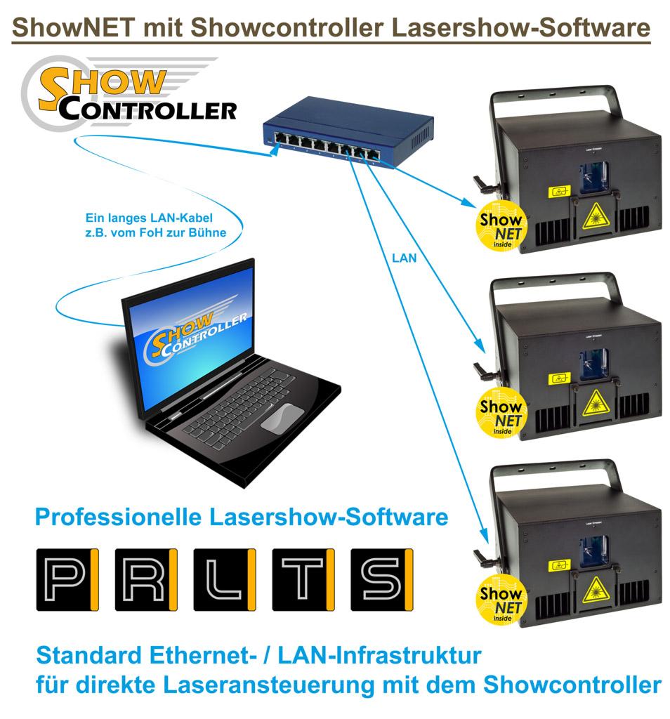 Feature ShowNET Software Showcontroller Steuerung Grafik